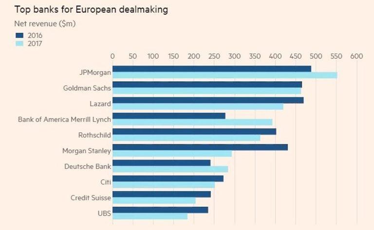 Ротшилд остава сред водещите банки при сливанията и придобиванията