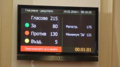 Борисов удържа властта, вотът на недоверие не мина