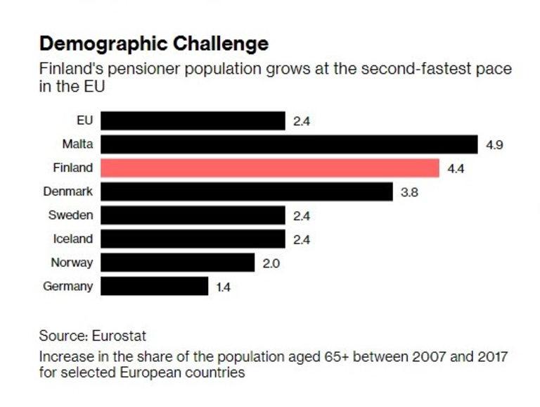 Страната е втората най-бързо застаряваща в ЕС