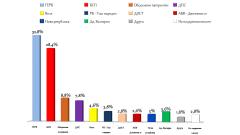 Много губещи партии в 44-ия парламент и извън него