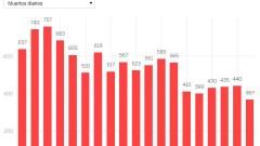 Оптимизъм в Испания: За първи път починалите паднаха до нивото от преди месец