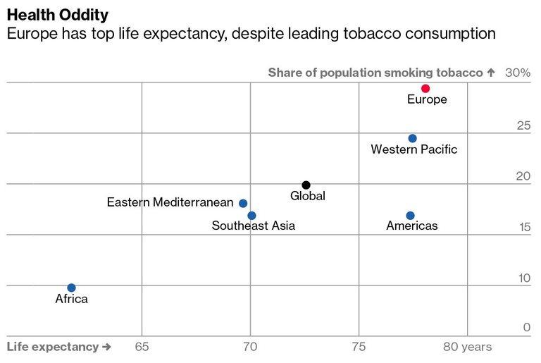 Въпреки алкохола и цигарите, в Европа се живее най-дълго