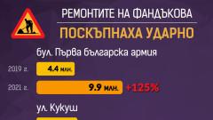Ремонтите на Фандъкова били поскъпнали с 16 млн. лв. за година