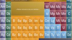 Таблица на елементите на брандинг мениджмънта