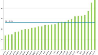 45% от децата в България са в риск от бедност и социално изключване