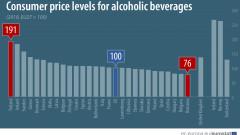 Румъния и България с най-евтин алкохол в ЕС