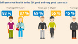 72% от българите оценяват здравето си като добро или много добро