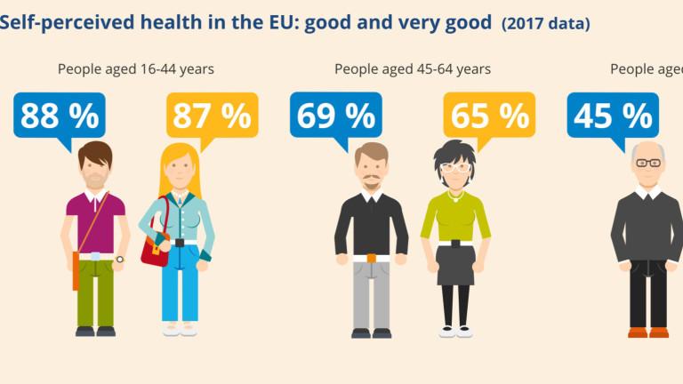 Снимка: 72% от българите оценяват здравето си като добро или много добро