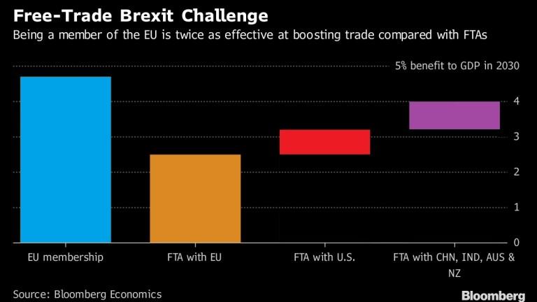 Членството в ЕС остава най-изгодната търговска сделка за Великобритания