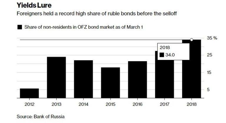 Чужденците държаха рекордно висок дял на рубловите облигации преди разпродажбата