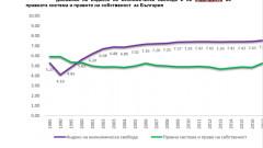 Индексът на икономическа свобода се крепи на еврочленството, борда и данъците