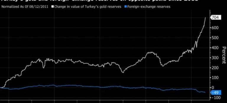 Движение на златните срещу чуждестраните резерви