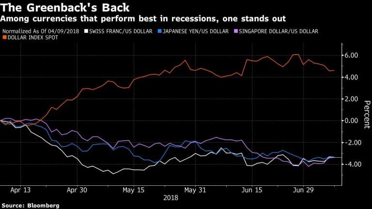 Щатският долар е най-силната валута по време на рецесия