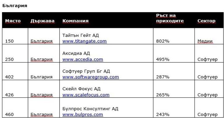 Българските компании бележат трицифрен растеж