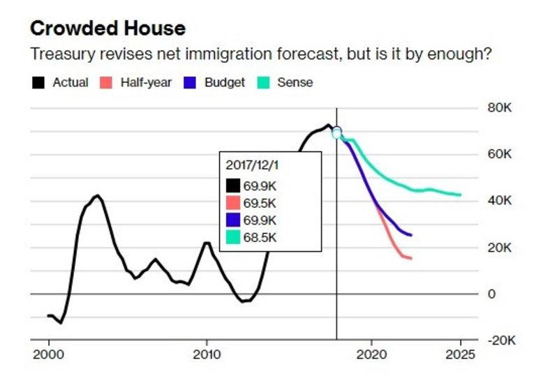 Властите преразглеждат нетната имиграция, но дали това е достатъчно?