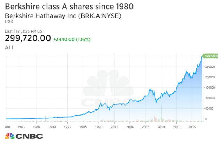 Акциите на компанията постоянно растат през последните 4 десетилетия