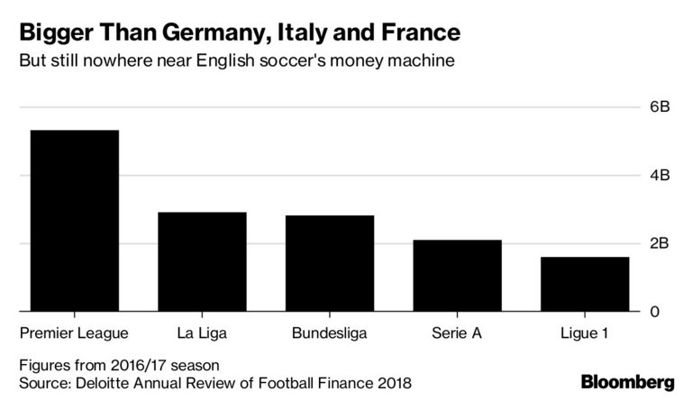 Испанската Ла Лига изпреварва останалите големи първенства, но все още изостава от Висшата лига на Англия