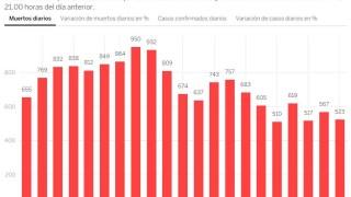 523 души са починали от коронавирус в Испания за последното денонощие