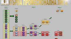 ТОПСПОРТ разяснява схемата на първенството в Първа лига