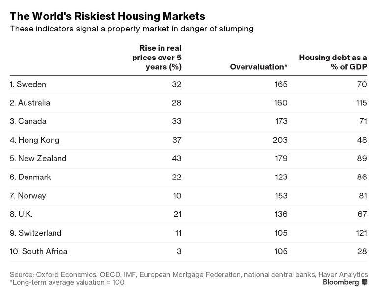 5 от 10-те най-рискови имотни пазара са в Европа