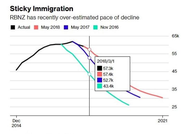 Централната банка надцени темпото на спад на имигрантите