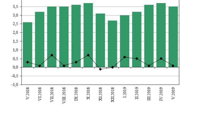 3.5% годишна инфлация към май 2019 г.