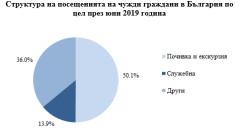 С близо 6% за година се увеличават пътуванията на българите в чужбина