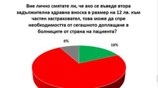 74% от българите са скептични към втората здравна вноска