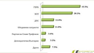 ГЕРБ отчетливо държи 8% пред БСП