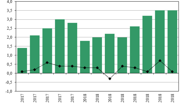 Индексът на потребителските цени за август 2018 г. спрямо юли