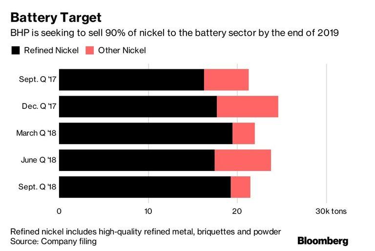 BHP смята да продава 90% от никела си на индустрията за производство на батерии