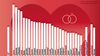 В кои държави от ЕС има най-много бракове?