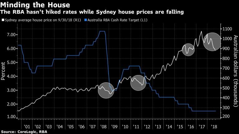 Централната банка не вдига лихвите, тъй като цените на жилищата падат