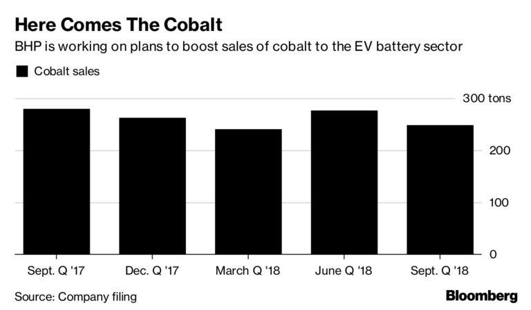 BHP ще продава и повече кобалт, също ключов за батериите
