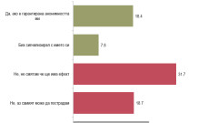 Под 8% от българите биха сигнализирали за корумпиран политик