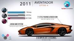 Еволюцията на Lamborghini в 7 минути