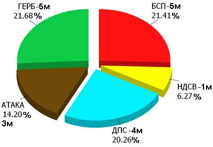 ГЕРБ и БСП с по 5-има евродепутати, обяви официално ЦИК