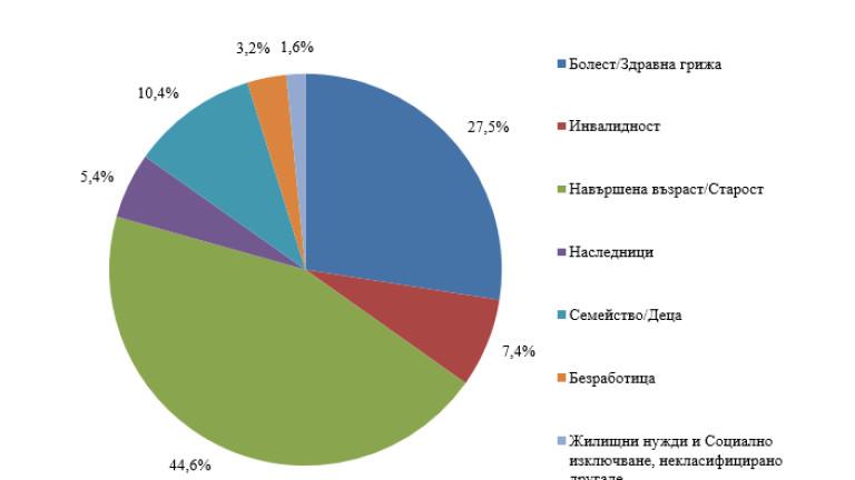 През 2016 г. отчетените в ESSPROS (европейска система за интегрирана