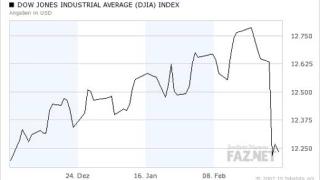 """Dow Jones в Ню-Йорк се закрепи на нивата от """"черния вторник"""""""
