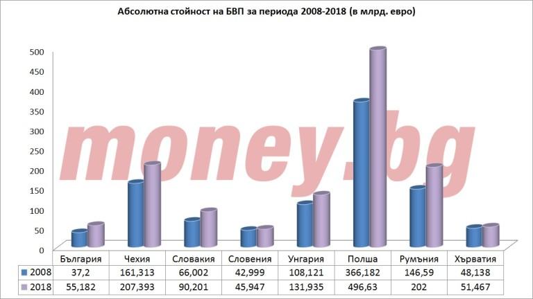 Стойност на БВП за 2008 и 2018 година (в млрд. евро)