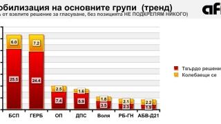 5+2 партии в бъдещия парламент, прогнозира АФИС