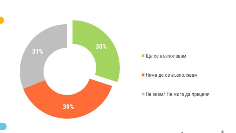 """39% от българите няма да гласуват с преференция, сочи """"Тренд"""""""