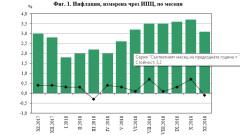 Инфлация от 3,1% за годината отчете НСИ