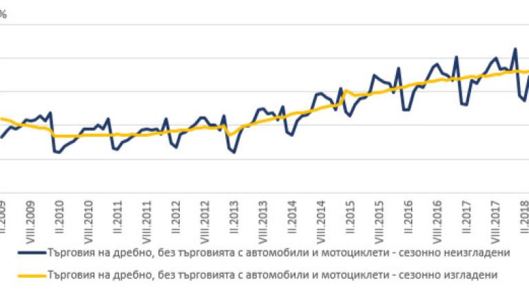 Търговията на дребно нараства с 2.3% спрямо миналата година