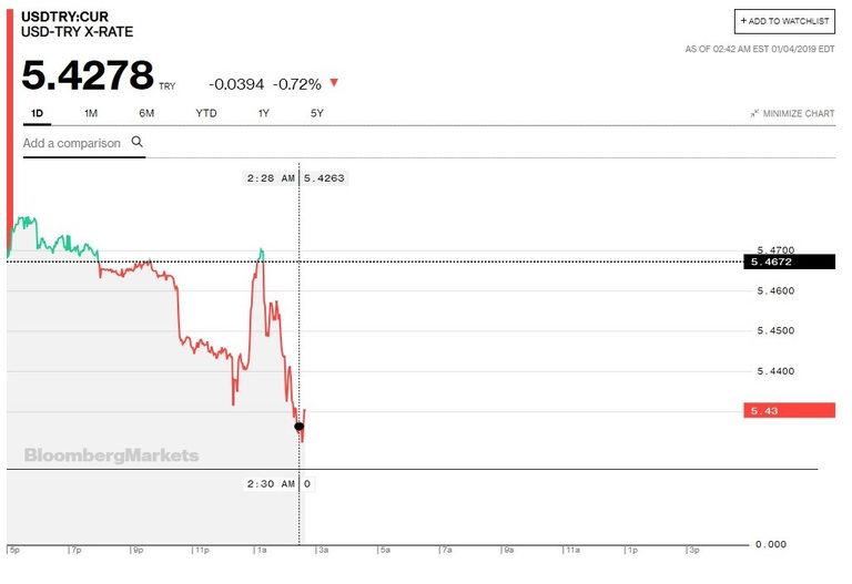 Турската лира леко се стабилизира спрямо долара