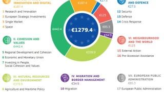 В Източна Европа Румъния най-засегната от предложения дългогодишен бюджет на ЕС