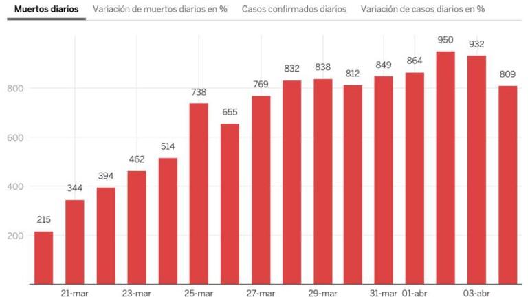 В Испания отчетоха най-големия спад на починалите от коронавирус за последните 8 дни