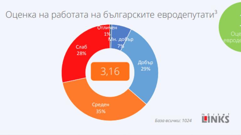 Среден (3) от българите за работата на нашите евродепутати