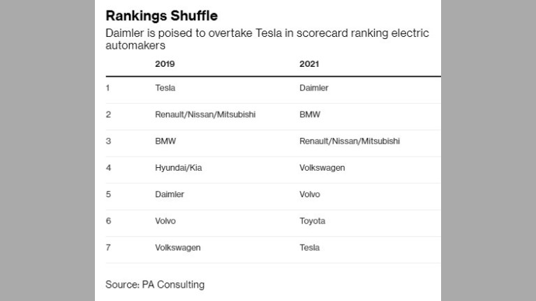 Големите производители ще изпреварят Tesla при електромобилите