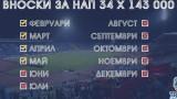 Феновете на Левски събраха 47 хиляди евро за 4 дни
